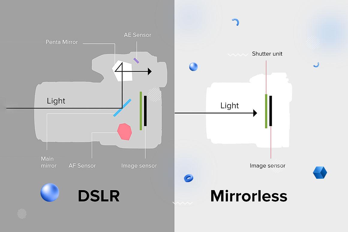 DSLR در مقابل دوربین های بدون آینه